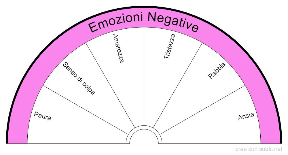 Emozioni Negative
