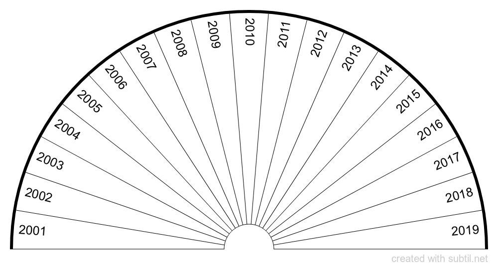 2001 to 2019