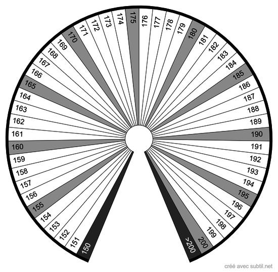 Quantité 150 - 200