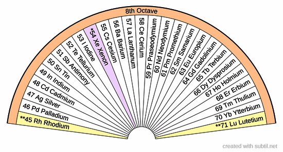 Octave 8 Periodic Table of Elements