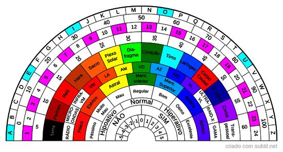Relógio radiestesico geral