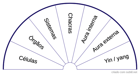 Local/nível do desequilíbrio