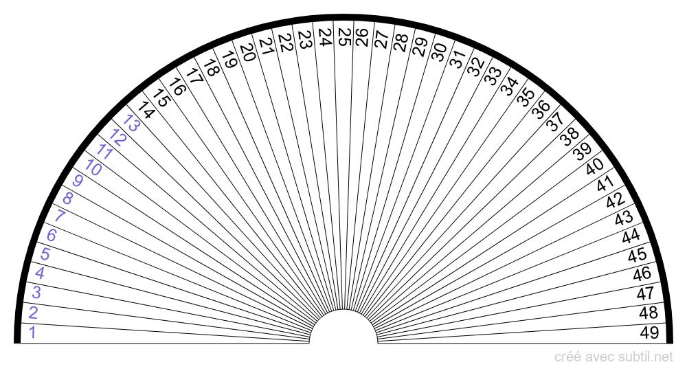Les différents plans de lumière