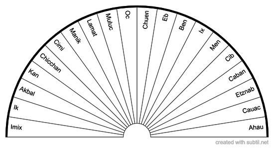 Mayan Calendar Day Names