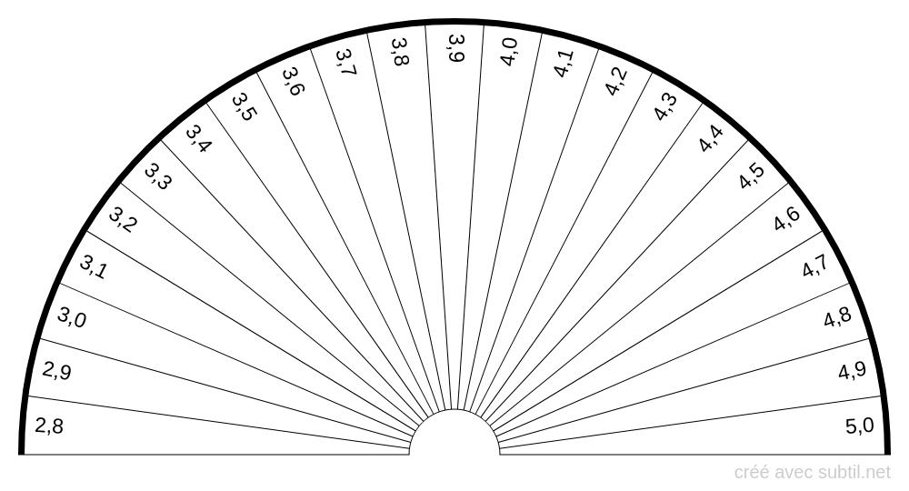 Alpha-1 globulines de 2,8 à 5%
