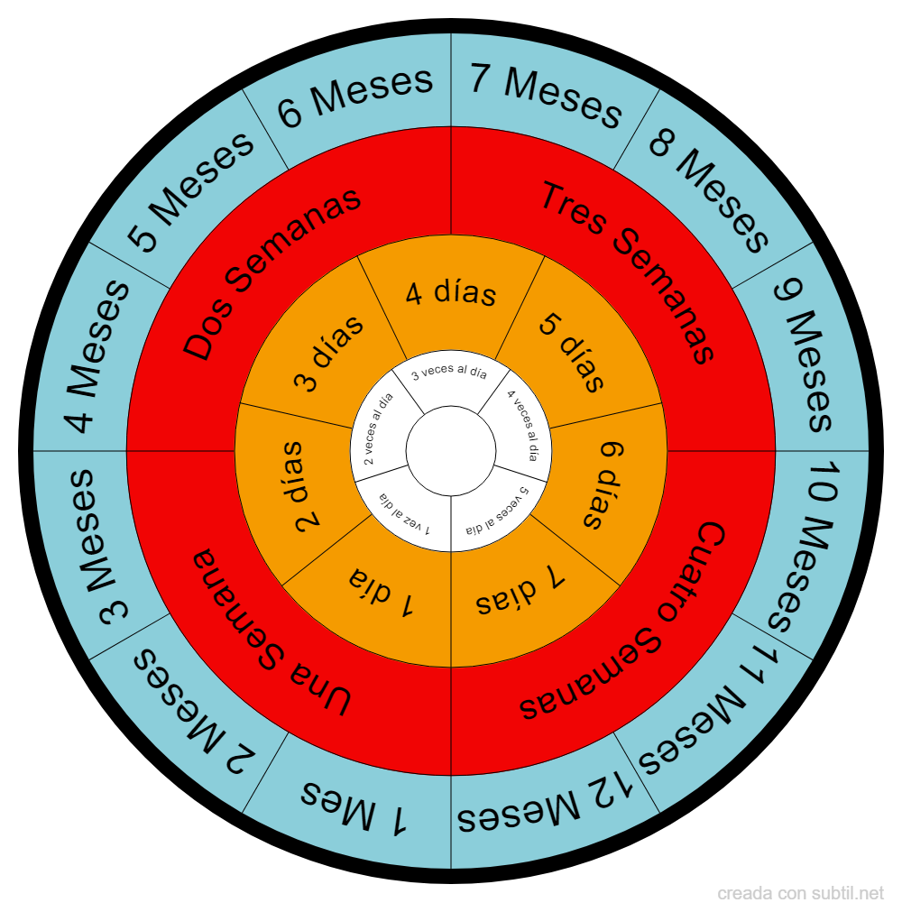 Veces y duración