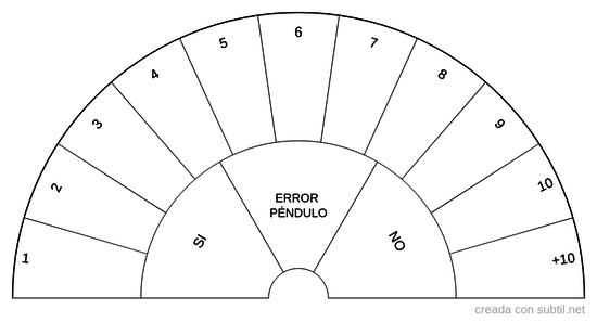 Número de sesiones