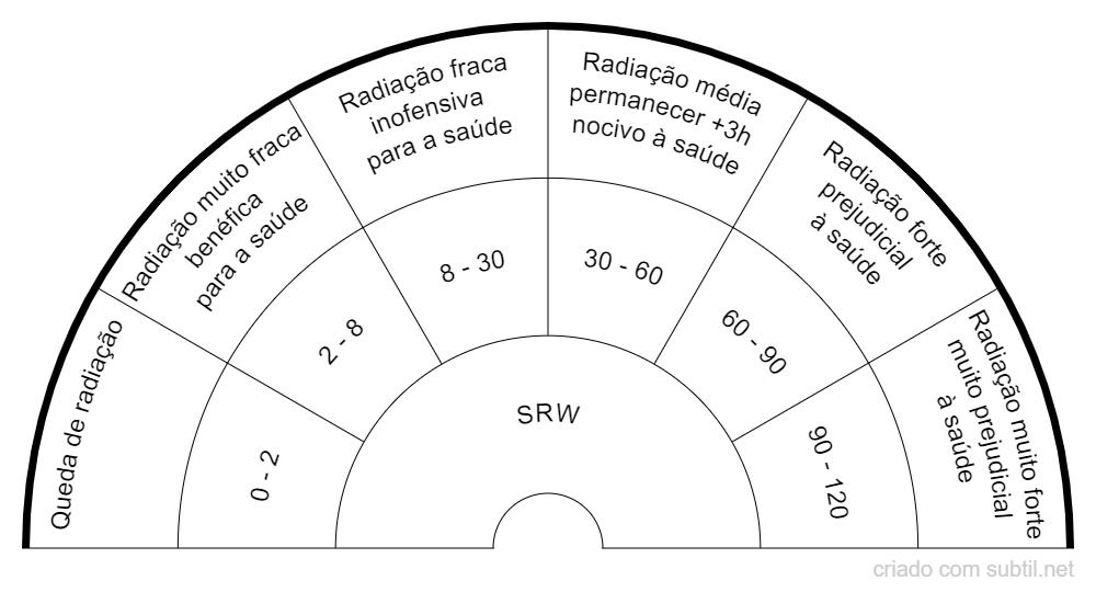 Escala SRW