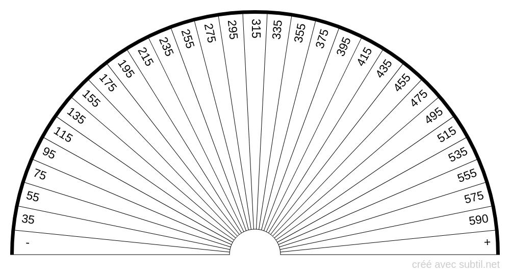 Analyse sanguine - Ferritine