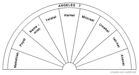 Angeles 7