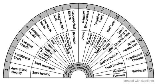 Personal spirit health checklist