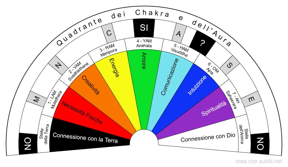 Quadrante dei chakra