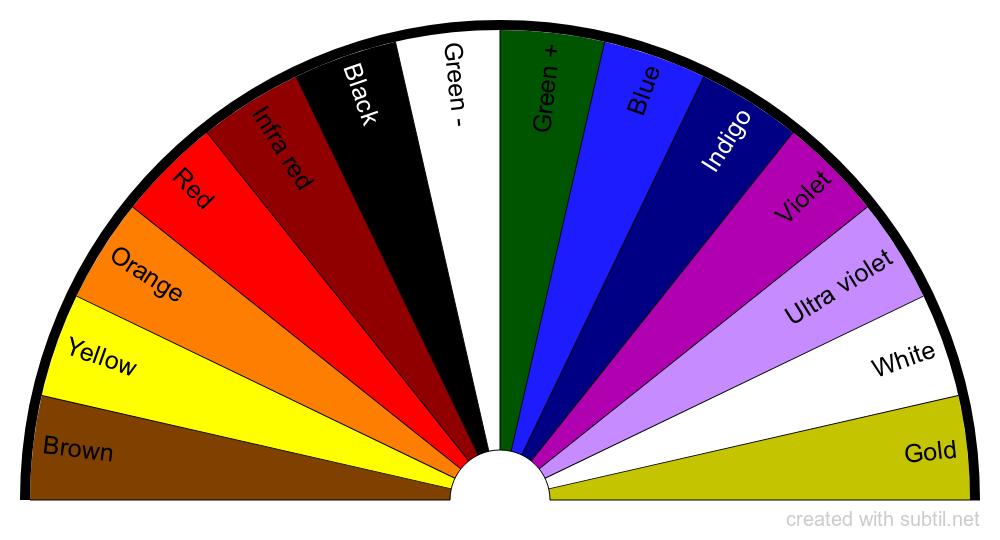 Radiesthetic Colour Testing