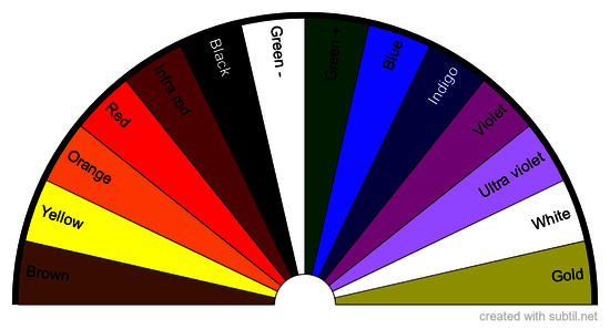 Radiesthetic Colour Testing