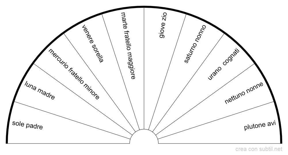 pianeti e genealogia