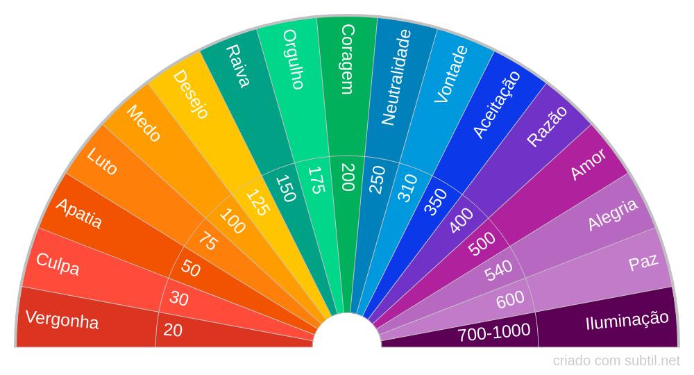 Níveis de Consciência (Tabela Hawkins)