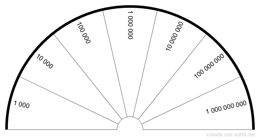 Tabla de Tasa Vibratoria Bovis logarítmico