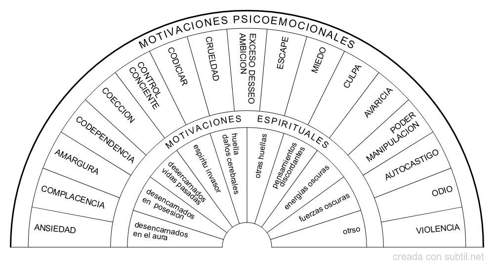 Motivaciones espirituales - emocionales positivas y negativas