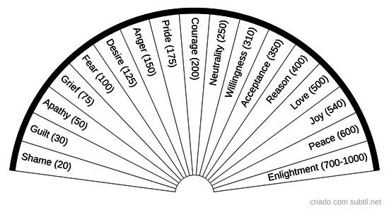 Hawkins Map of Consciousness