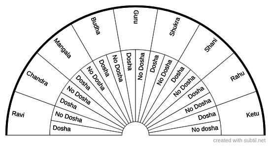 Navagraha Dosha
