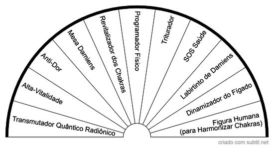 Gráficos Radiestésicos de Saúde