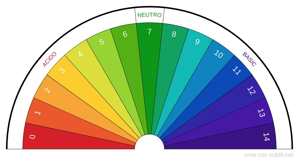 Valore pH