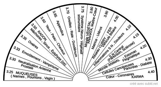 Correspondances Antenne LECHER