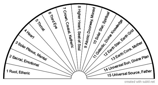 15 Chakras:  Physical & Auric