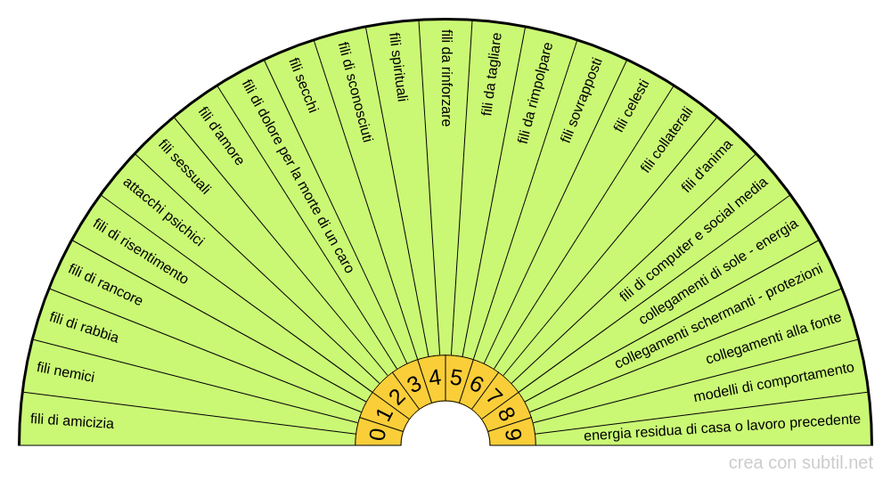 Tipologia di fili