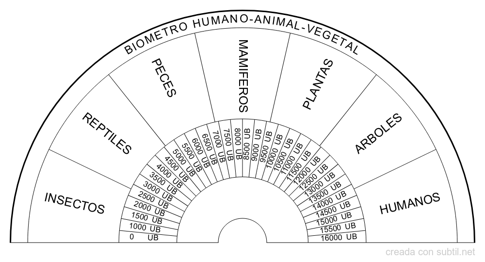 Biometro seres vivos (humano-animal-vegetal)