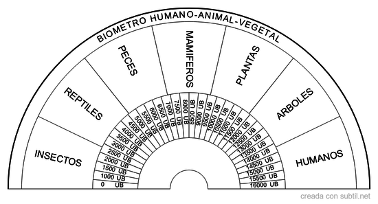 Biometro seres vivos (humano-animal-vegetal)