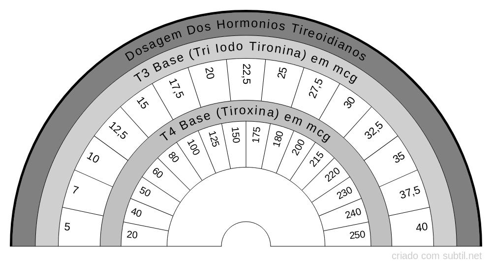 Hormonios Tireoidianos