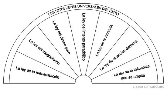 Los siete leyes universales del éxito