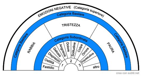 Emozioni  Negative e sottocategorie