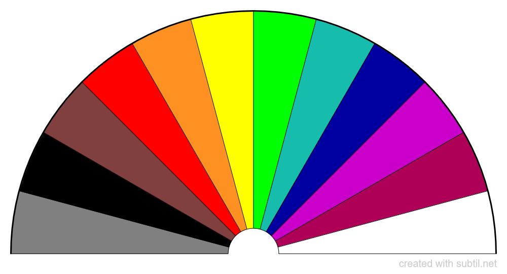 Colour for Energy Checks