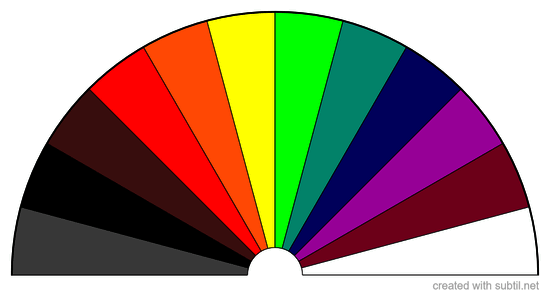 Colour for Energy Checks