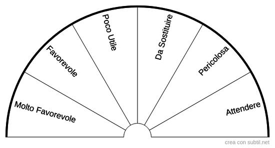 Valutazione Cura