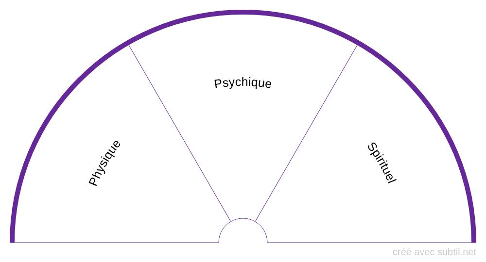 Planche des plans physique / psychique / spirituel