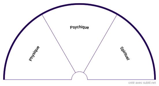 Plans physique / psychique / spirituel
