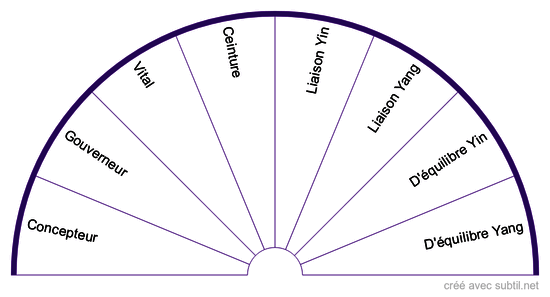Les systèmes #5 - Les vaisseaux