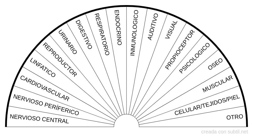 Sistemas orgánicos