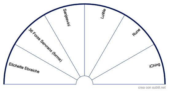 Etichette per Pendolo Ebraico Metutelet