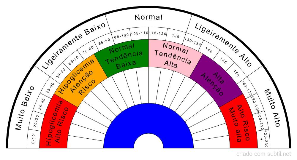 Diagnosticar níveis de Glucose