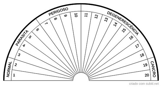 Densidade vibratória do Verde negativo em fase elétrica