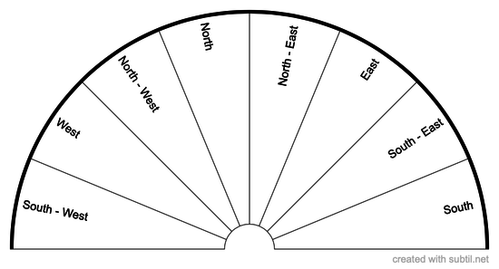 Directions Chart