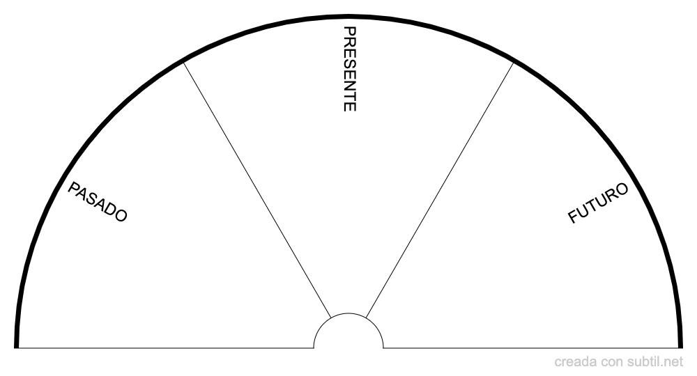 Balance temporal
