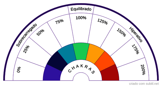 Gráfico energético dos chakras