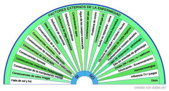 Factores externos de enfermedad