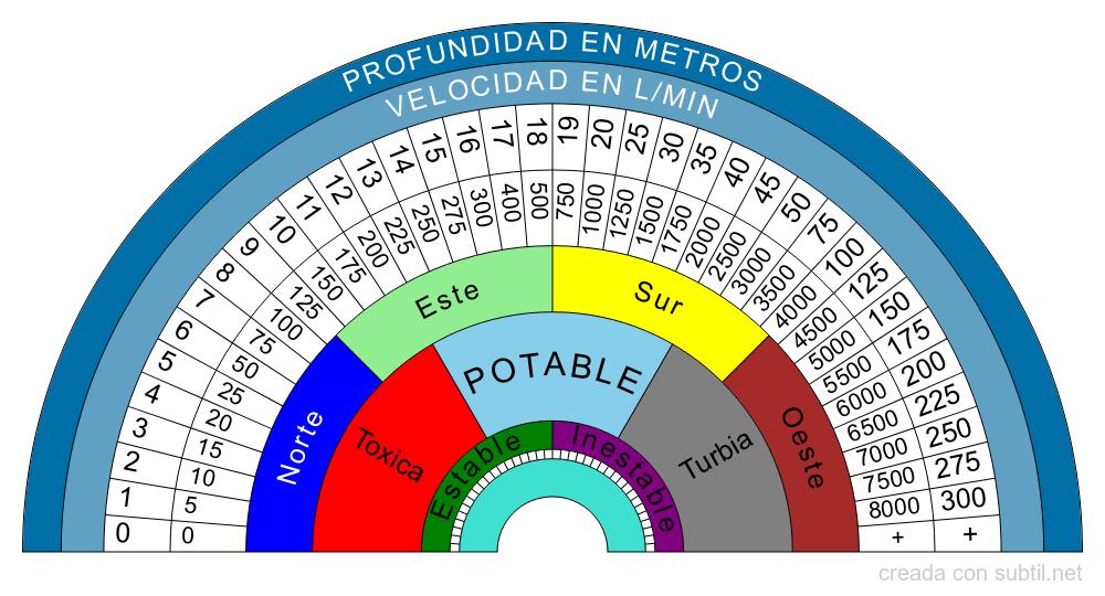 Localización de aguas subterraneas