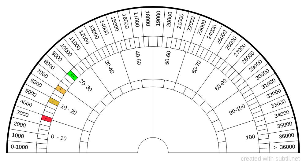 Bovis chart 36K